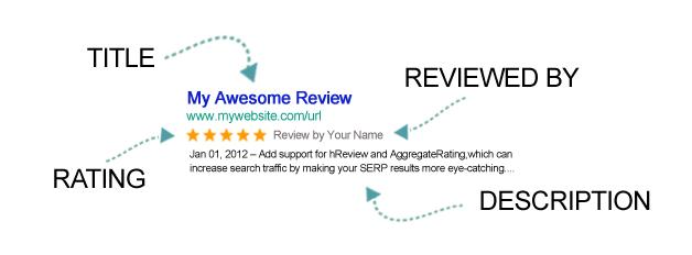 Star-Ratings in Google